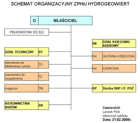 """Zakład Produkcji Handlu i Usług """"HYDROGEOWIERT"""" - Leszek Pich"""